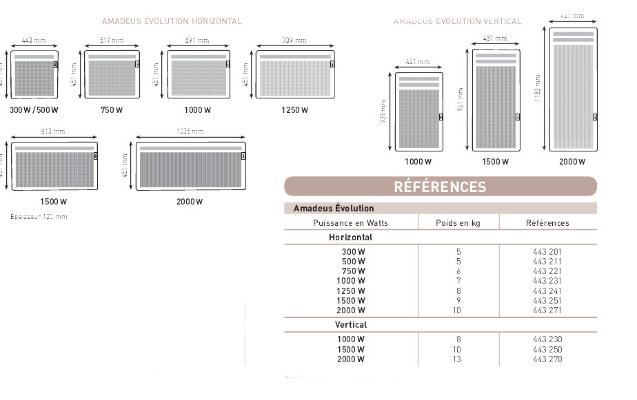radiateurs panneaux rayonnants amadeus thermor. Black Bedroom Furniture Sets. Home Design Ideas