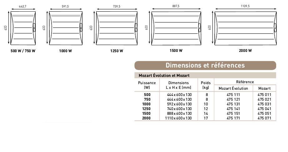 Radiateur lectrique inertie mozart digital thermor - Radiateur electrique hauteur 30 cm ...